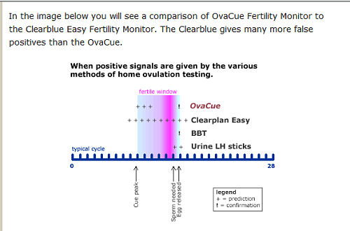 Comparisons of OvaCue Fertility Monitors to ClearBlue